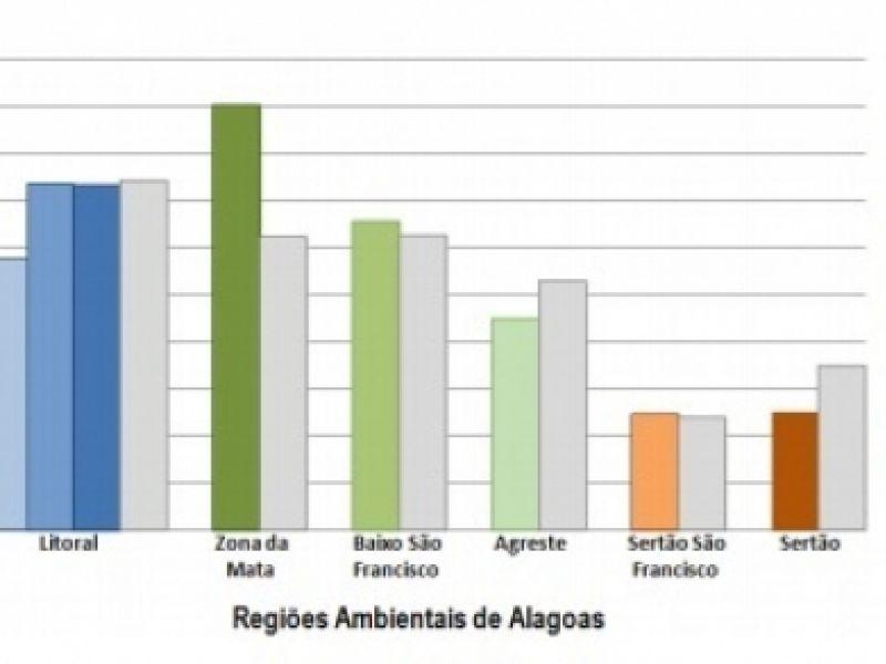 Meteorologia: Fim de semana deve ser de tempo instável em toda Alagoas