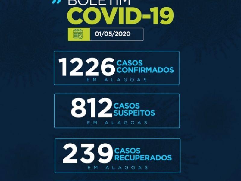 Alagoas tem 1.226 casos confirmados da Covid-19, 239 curados e 53 óbitos