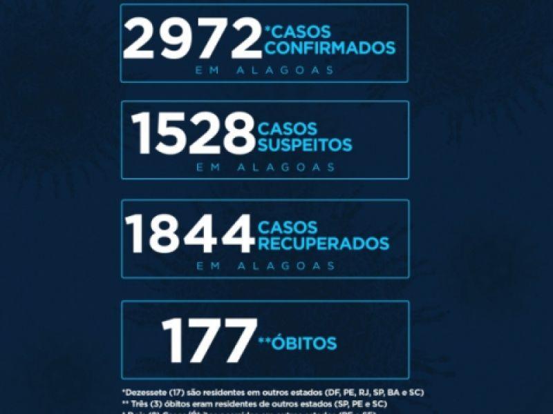 Estado de Alagoas tem 2.972 casos da Covid-19 e 177 óbitos, aponta novo boletim