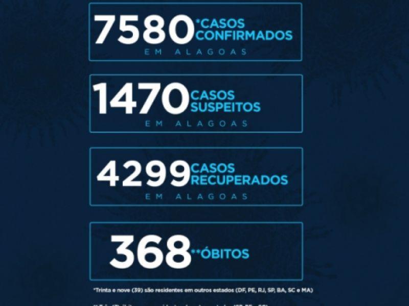 Alagoas tem 7.580 casos da Covid-19 e 368 óbitos, aponta novo boletim
