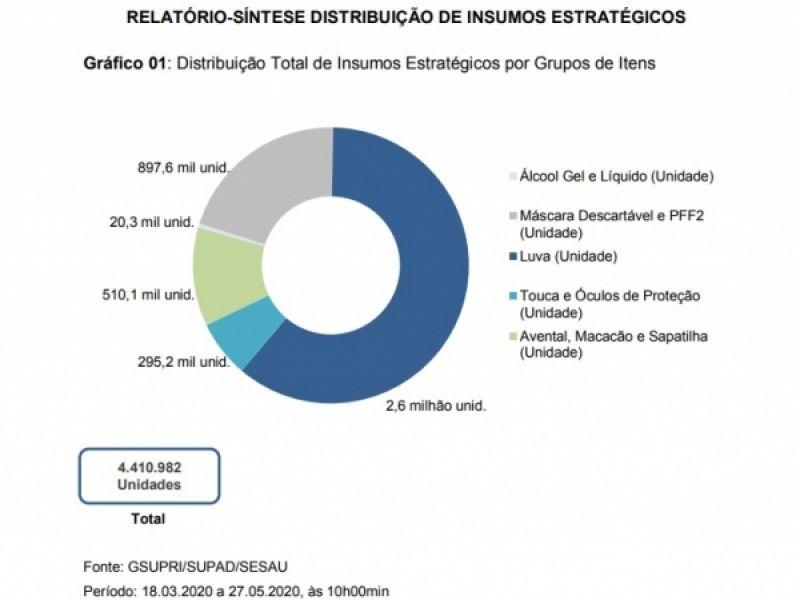 Covid-19: Sesau já distribuiu mais de 4 milhões de EPIs para profissionais da linha de frente