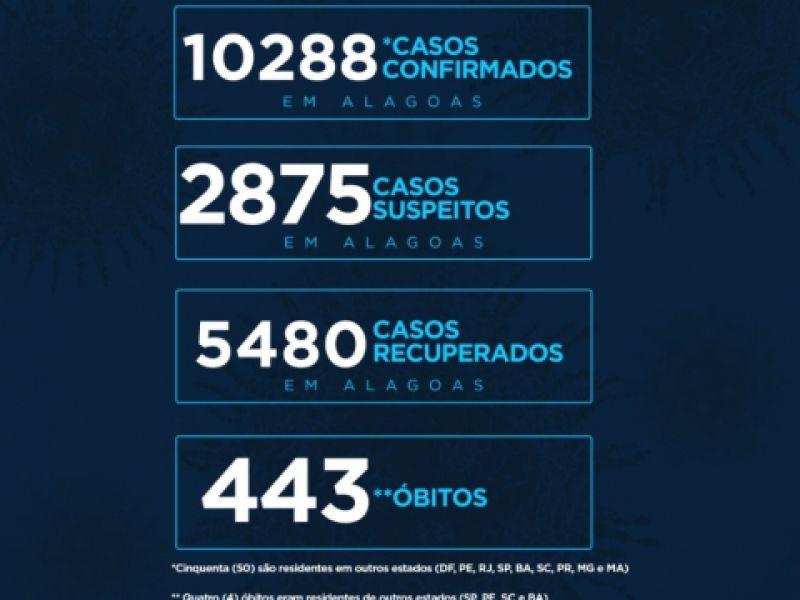 Estado de Alagoas tem 10.288 casos da Covid-19 e 443 óbitos, segundo novo boletim