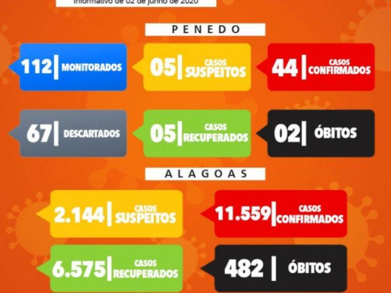 Município de Penedo já registra 44 casos confirmados pelo novo coronavírus