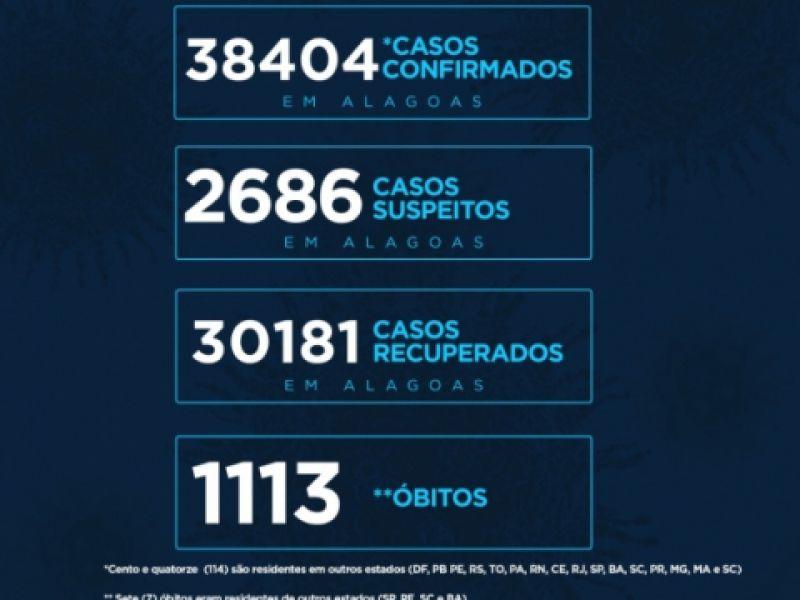 Alagoas tem 38.404 casos da Covid-19 e 1.113 óbitos