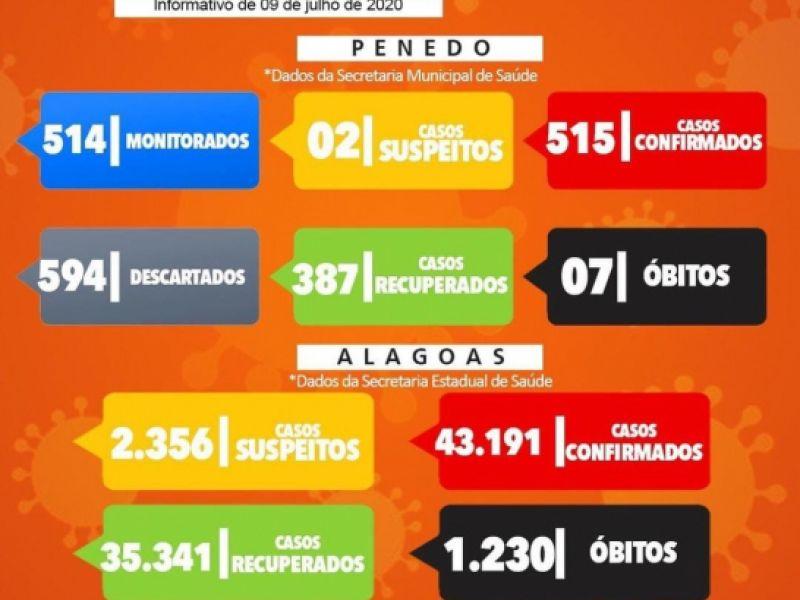 Em 24 horas, mais 26 novos casos de covid-19 são diagnosticados em Penedo