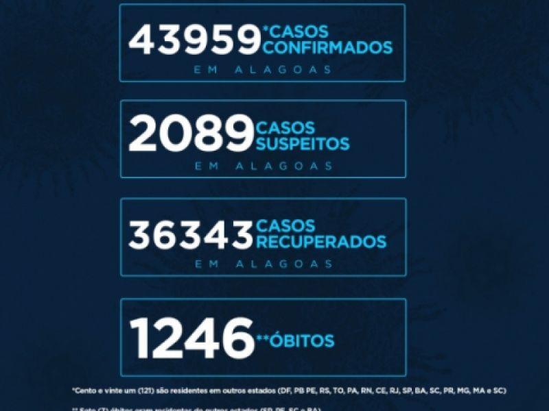 Alagoas tem 43.959 casos da Covid-19 e 1.246 óbitos