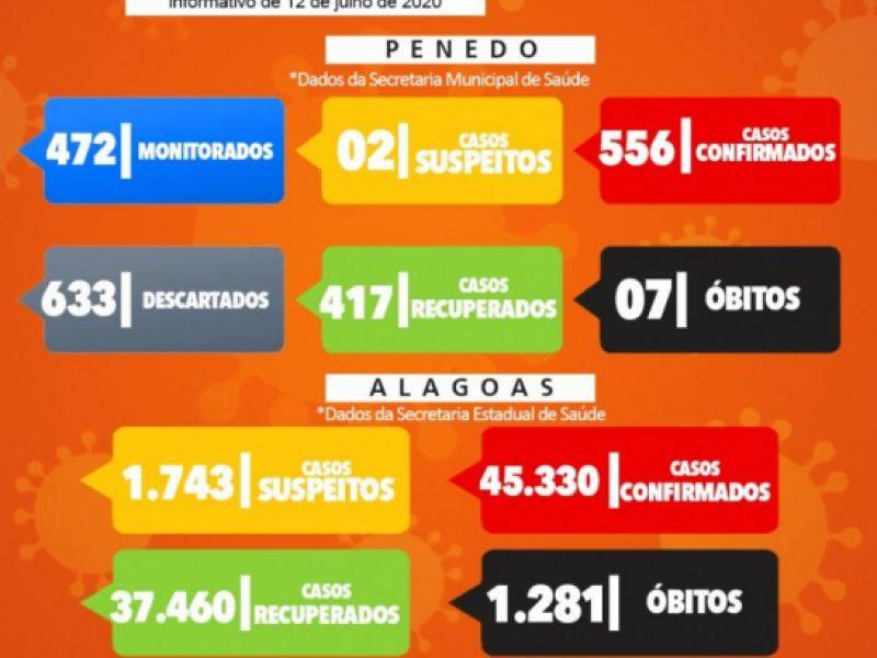 Penedo tem 556 casos confirmados de covid-19, segundo boletim deste domingo, 12