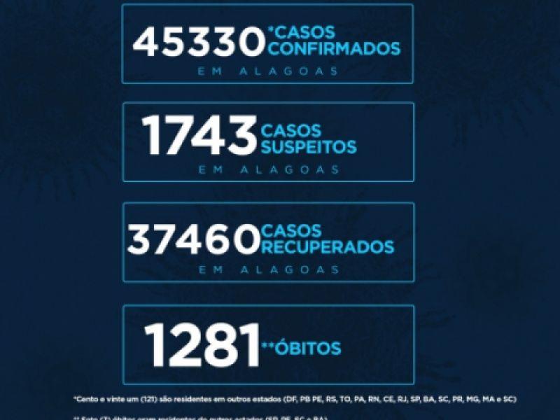 Alagoas tem 45.330 casos da Covid-19 e 1.281 óbitos