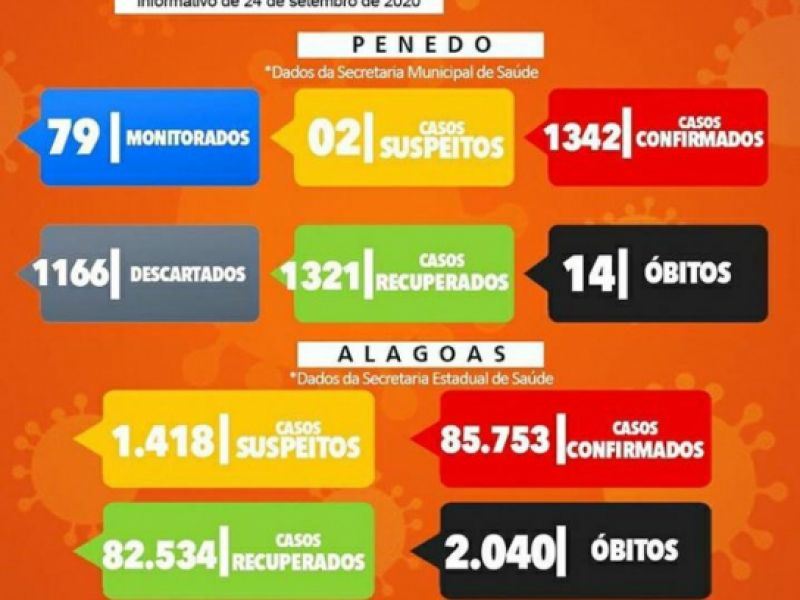Apenas 7 pessoas estão com o coronavírus ativo em Penedo, segundo boletim divulgado nesta quinta, 24