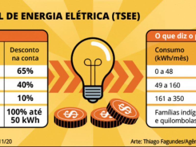 Projeto aumenta para 350 kWh o limite de consumo para desconto na conta de energia