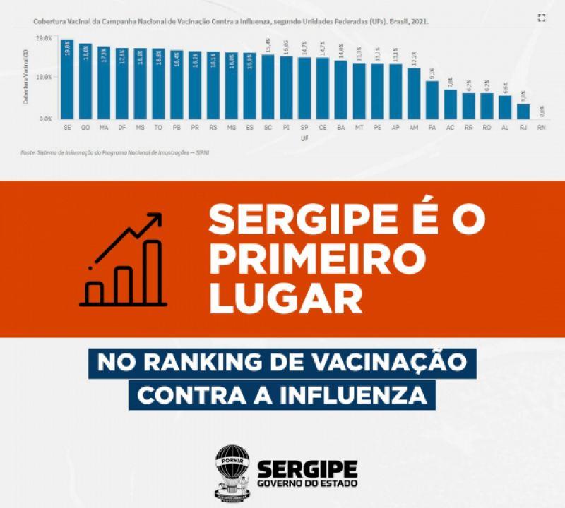 Estado de Sergipe ocupa primeiro lugar em vacinação contra a Influenza no Brasil